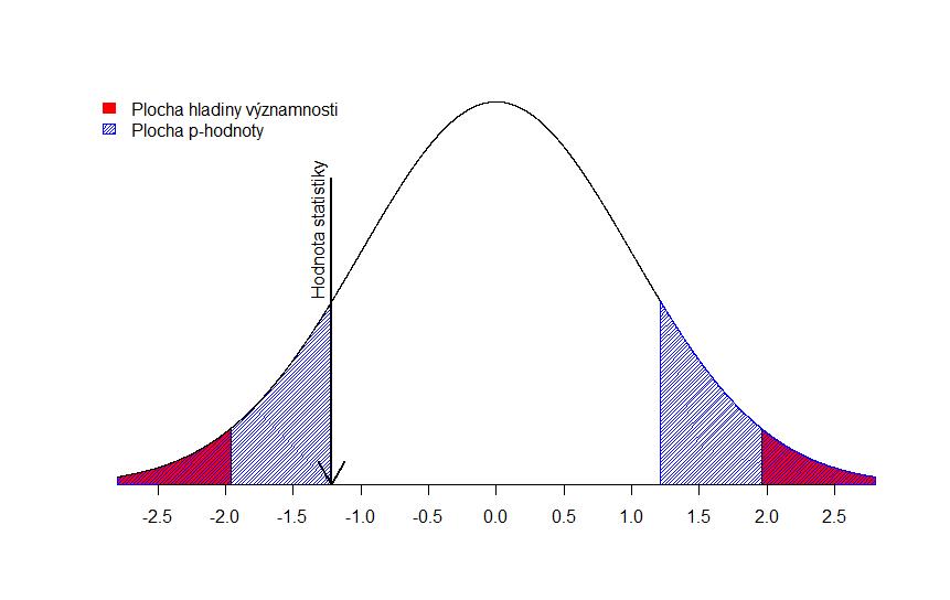 z-test-pvalue-alpha-0.05