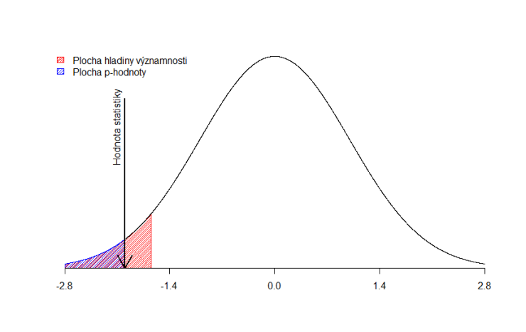 z-test-pvalue-left-alpha-0.05
