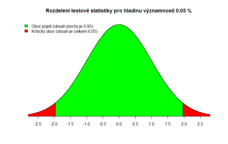 z-test-stat-alpha-0.05