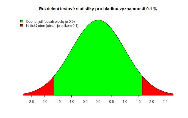 z-test-stat-alpha-0.1
