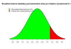 z-test-stat-alpha-right-0.1