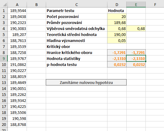 t-test data a výsledky lev.PNG