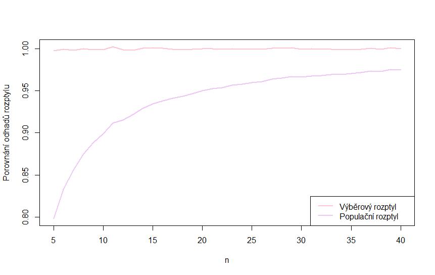 vyberovy-populacni-rozptyl