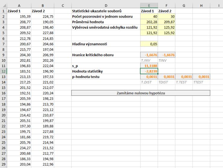 dvouvýběrový t-test data
