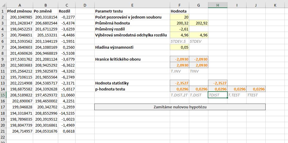 parovy oboustranny t-test data a vysledky