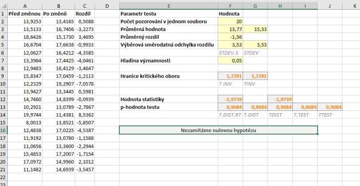 parovy pravostranny t-test data a vysledky