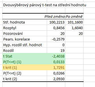 parovy t-test analyza dat 3