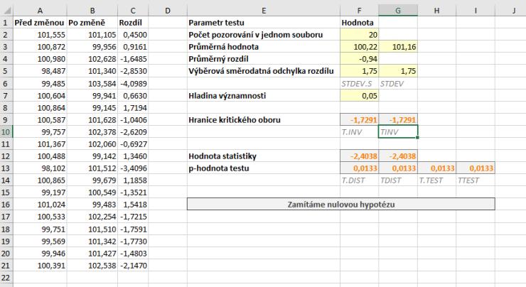 parovy t-test data a vysledky