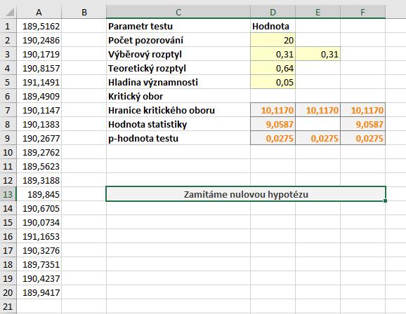 test-rozptyl data a vysledky 2