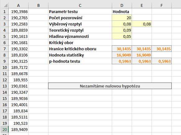 test-rozptyl data a vysledky