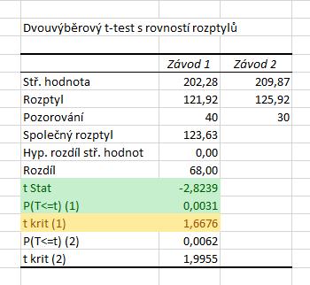dvouvýběrový t-test analýza dat 2