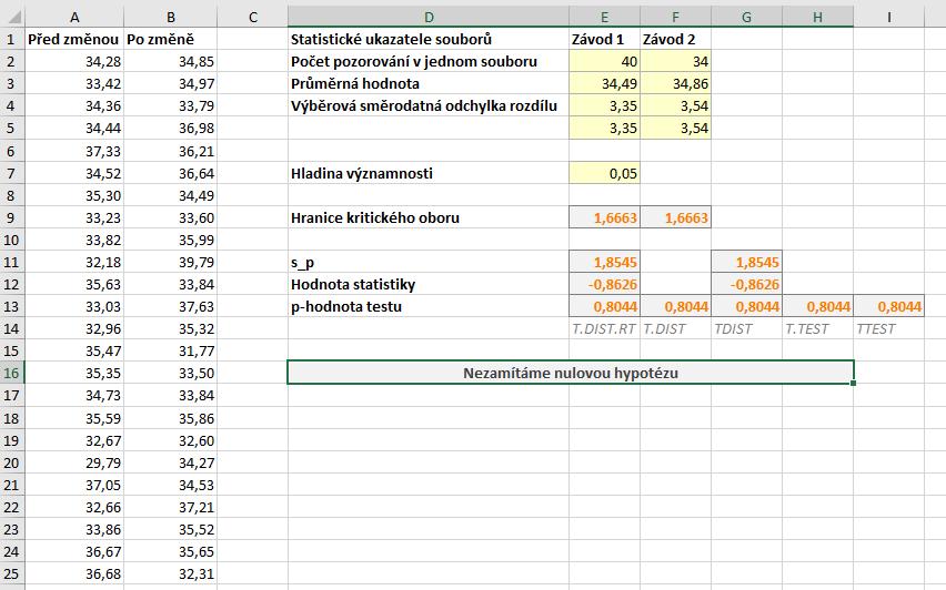 dvouvýběrový t-test data pravostranný