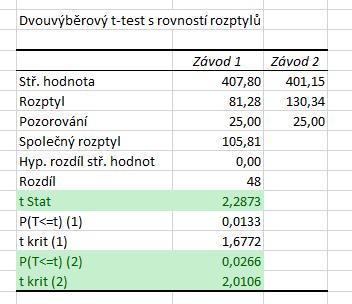 dvouvýběrový t-test oboustranný analýza dat 2