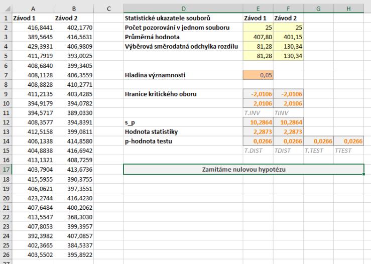 dvouvýběrový t-test oboustranný data
