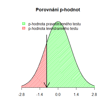 dvouvýběrový t-test porovnání p-hodnot