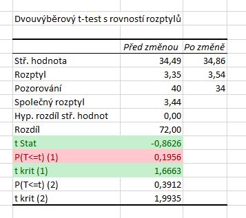 dvouvýběrový t-test pravostranný analýza dat
